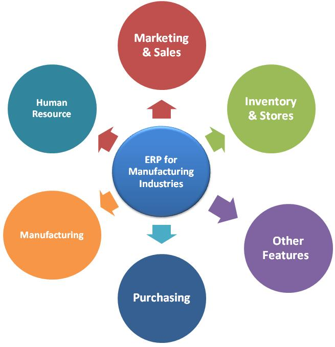 erps role in scm Erp systems have an important role in gathering information to be shared  supply chain management assumes customer orientation and collaboration from all members of a  first scm software were sold separately from erps, and developed by different companies originally.